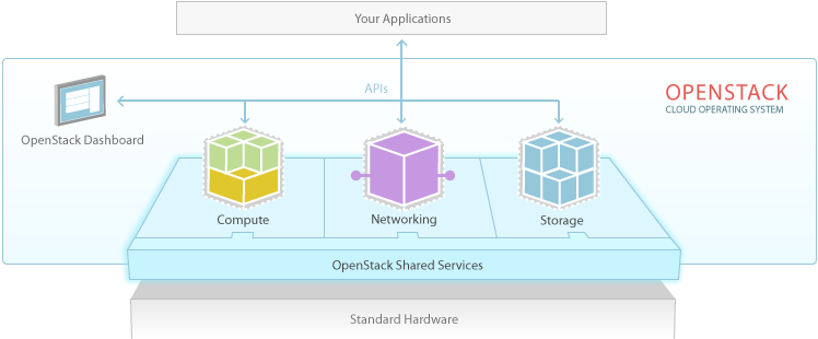 OpenStack overview